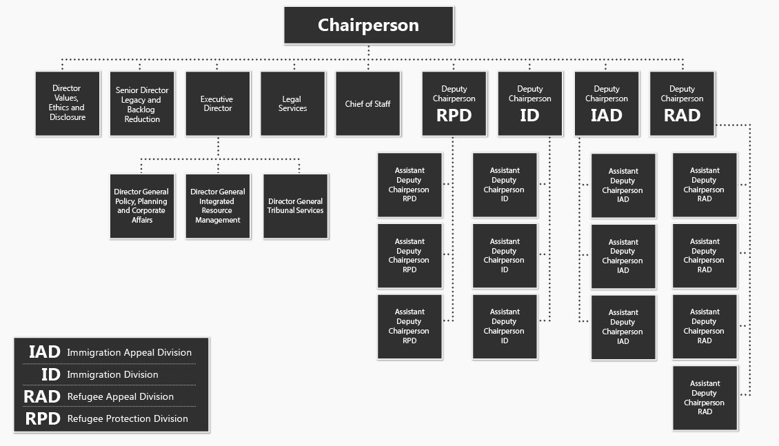 Organizational chart of the Immigration and Refugee Board of Canada